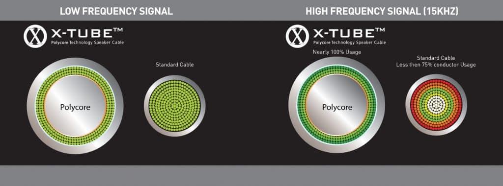 X Tube graphic